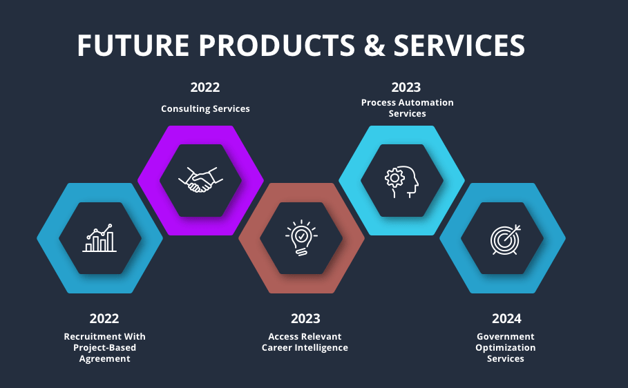image shows pdoducts and services planned